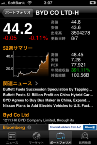 BYD Bloomberg
